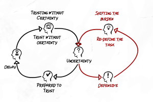 reducing uncertainty through trust